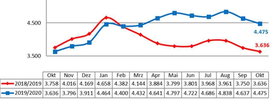 Arbeitslosenzahlen sinken
