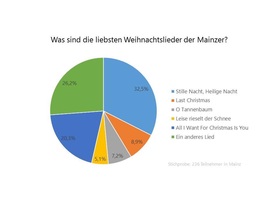Das sind die Lieblings-Weihnachtslieder der Mainzer