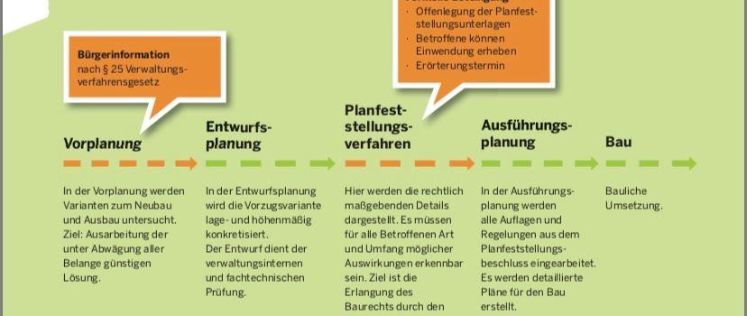 10 Bürgerfragen an Straßen.NRW