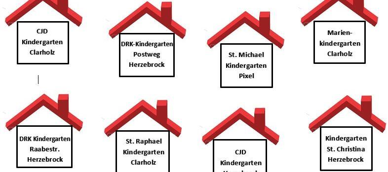 Stand der Dinge: Kindergärten