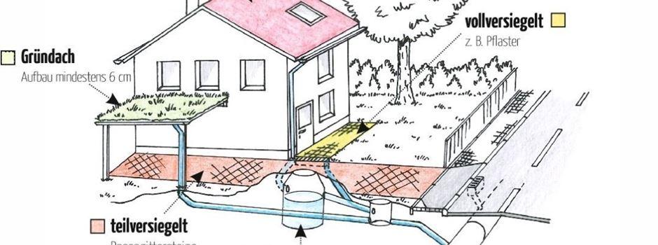 Flächen für Niederschlagswassergebühren neu erhoben