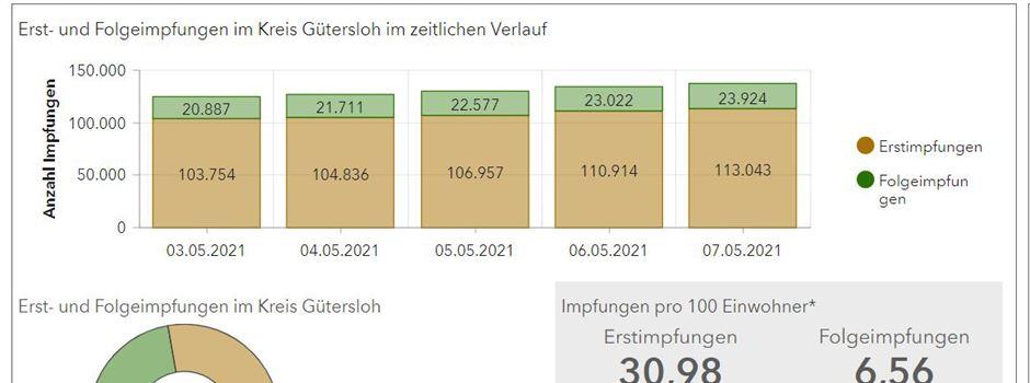 Impfbarometer für den Kreis Gütersloh online